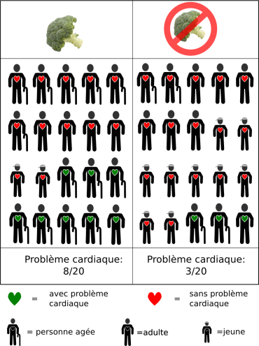 Supposons que je forme deux groupes pour comparé les risques cardiaque des gens qui mangent du brocoli avec ceux