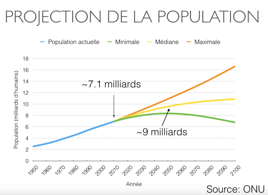 Estimation et prédiction de la population mondiale selon l'UNO. Source