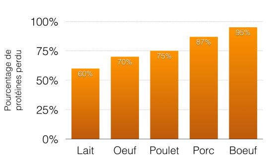 Pourcentage des protéines perdues lorsqu'on produit différents aliments d'origine animale.